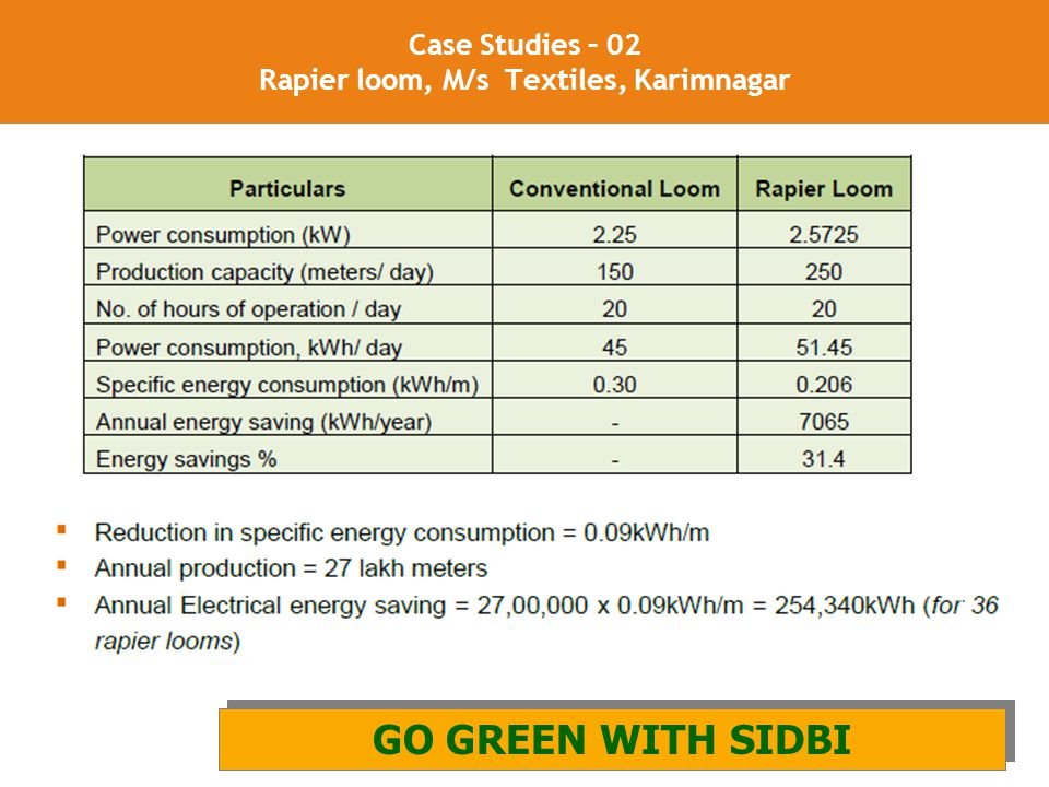 22 Case Studies – 02 Rapier loom, M/s Textiles, Karimnagar GO GREEN WITH SIDBI AND GIZ GO GREEN WITH SIDBI