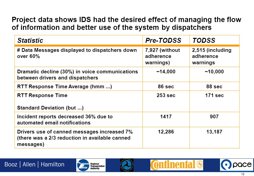 19 Project data shows IDS had the desired effect of managing the flow of information and better use of the system by dispatchers StatisticPre-TODSSTODSS # Data Messages displayed to dispatchers down over 60% 7,927 (without adherence warnings) 2,515 (including adherence warnings Dramatic decline (30%) in voice communications between drivers and dispatchers ~14,000~10,000 RTT Response Time Average (hmm...)86 sec88 sec RTT Response Time Standard Deviation (but...) 253 sec171 sec Incident reports decreased 36% due to automated email notifications 1417907 Drivers use of canned messages increased 7% (there was a 2/3 reduction in available canned messages) 12,28613,187
