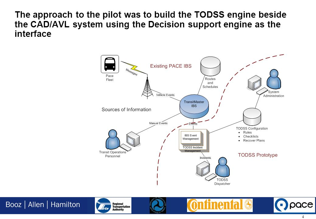 4 The approach to the pilot was to build the TODSS engine beside the CAD/AVL system using the Decision support engine as the interface