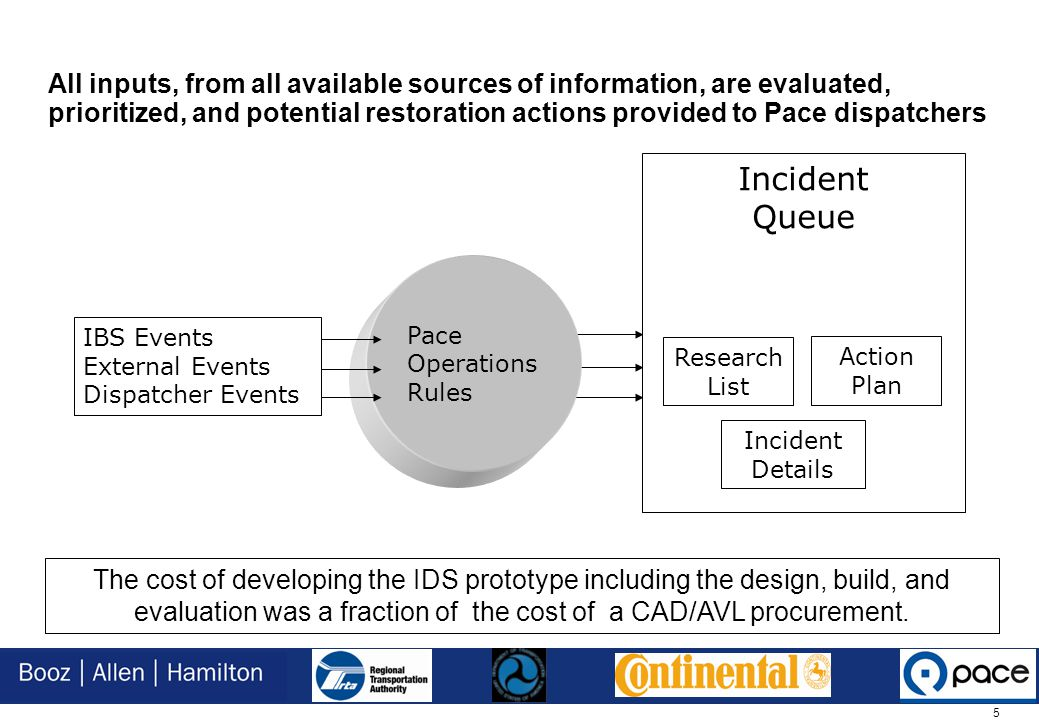 5 All inputs, from all available sources of information, are evaluated, prioritized, and potential restoration actions provided to Pace dispatchers Incident Queue Pace Operations Rules Incident Details IBS Events External Events Dispatcher Events Research List Action Plan The cost of developing the IDS prototype including the design, build, and evaluation was a fraction of the cost of a CAD/AVL procurement.