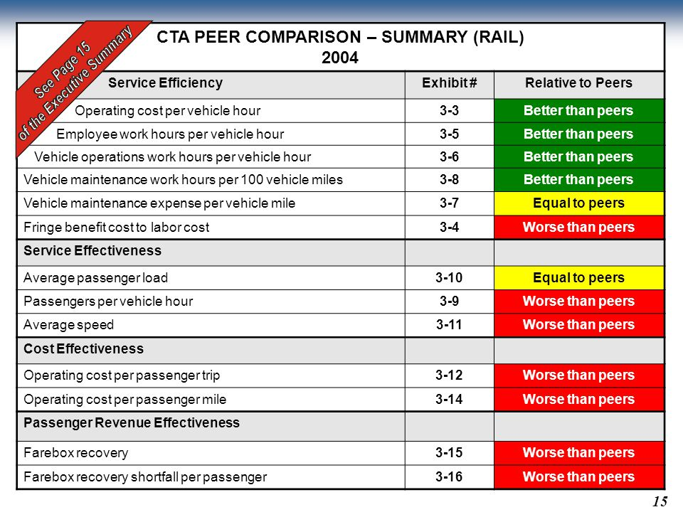 CTA PEER COMPARISON – SUMMARY (RAIL) 2004 Service EfficiencyExhibit #Relative to Peers Operating cost per vehicle hour3-3Better than peers Employee work hours per vehicle hour3-5Better than peers Vehicle operations work hours per vehicle hour3-6Better than peers Vehicle maintenance work hours per 100 vehicle miles3-8Better than peers Vehicle maintenance expense per vehicle mile3-7Equal to peers Fringe benefit cost to labor cost3-4Worse than peers Service Effectiveness Average passenger load3-10Equal to peers Passengers per vehicle hour3-9Worse than peers Average speed3-11Worse than peers Cost Effectiveness Operating cost per passenger trip3-12Worse than peers Operating cost per passenger mile3-14Worse than peers Passenger Revenue Effectiveness Farebox recovery3-15Worse than peers Farebox recovery shortfall per passenger3-16Worse than peers 15