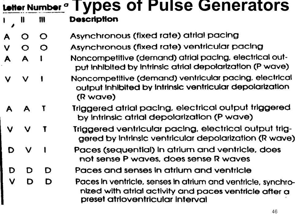 46 Types of Pulse Generators