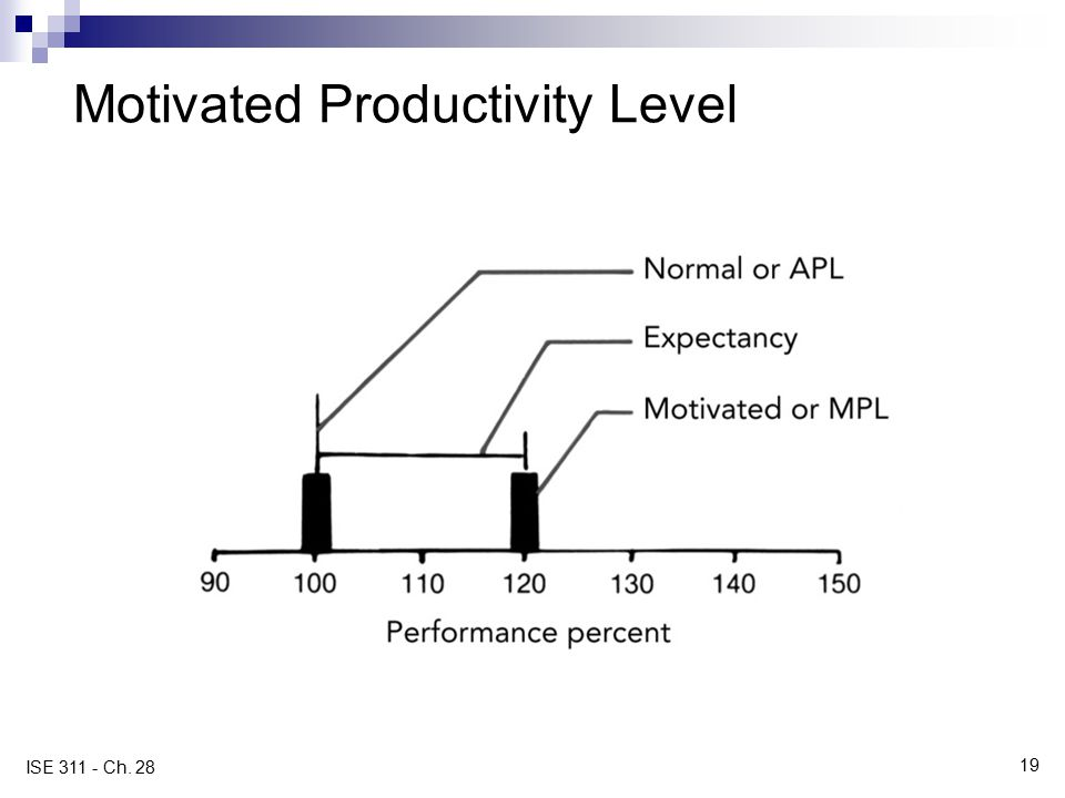 19 ISE 311 - Ch. 28 Motivated Productivity Level