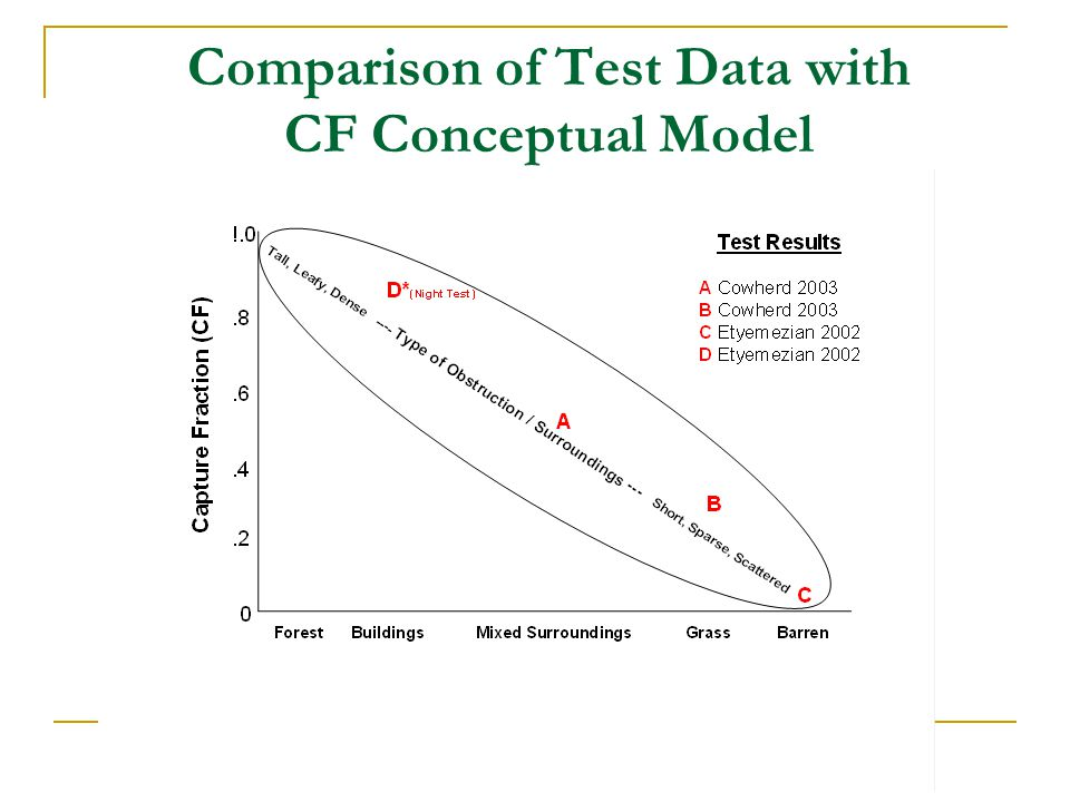 Comparison of Test Data with CF Conceptual Model