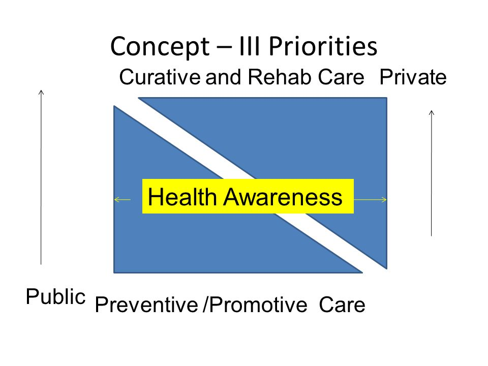 Concept – III Priorities Health Awareness Preventive /Promotive Care Private Public Curative and Rehab Care