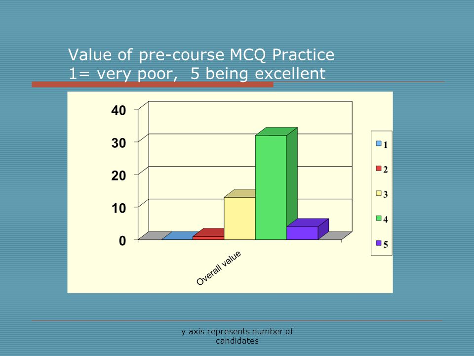 y axis represents number of candidates Value of pre-course MCQ Practice 1= very poor, 5 being excellent