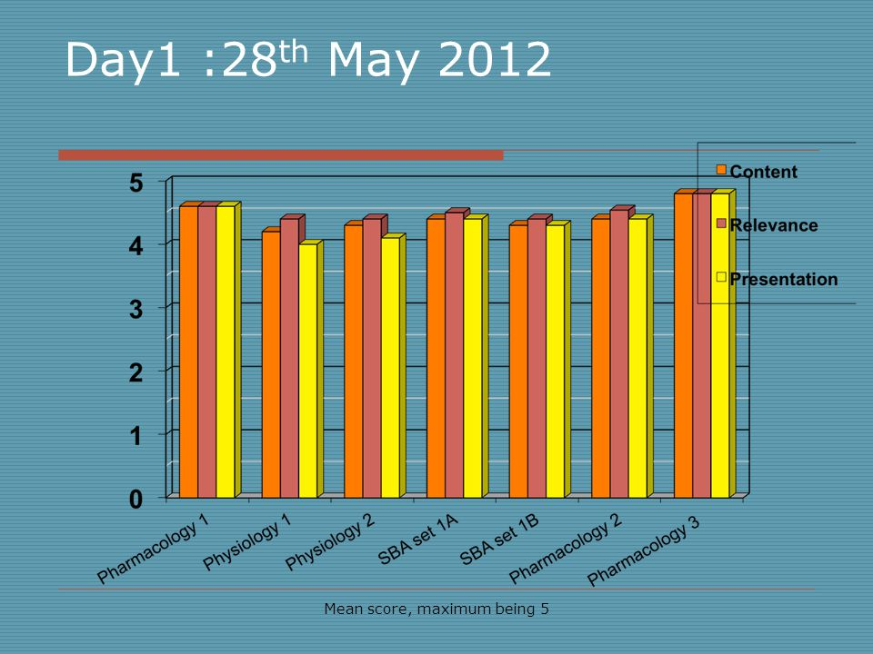 Day1 :28 th May 2012 Mean score, maximum being 5