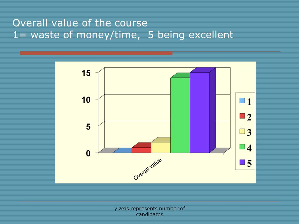 y axis represents number of candidates Overall value of the course 1= waste of money/time, 5 being excellent