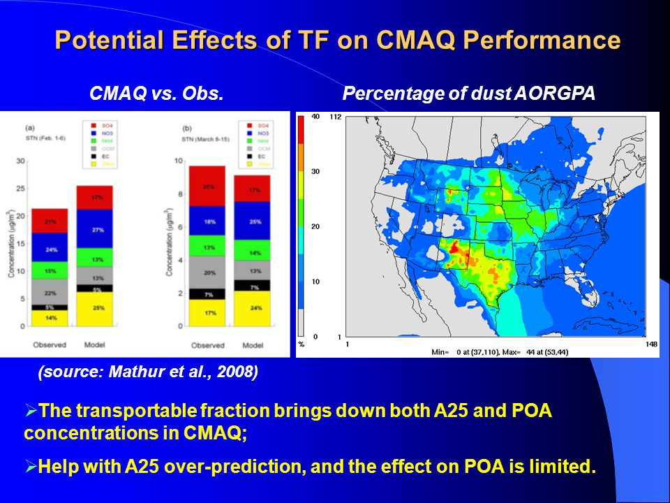 Potential Effects of TF on CMAQ Performance Percentage of dust AORGPA (source: Mathur et al., 2008)  The transportable fraction brings down both A25 and POA concentrations in CMAQ;  Help with A25 over-prediction, and the effect on POA is limited.