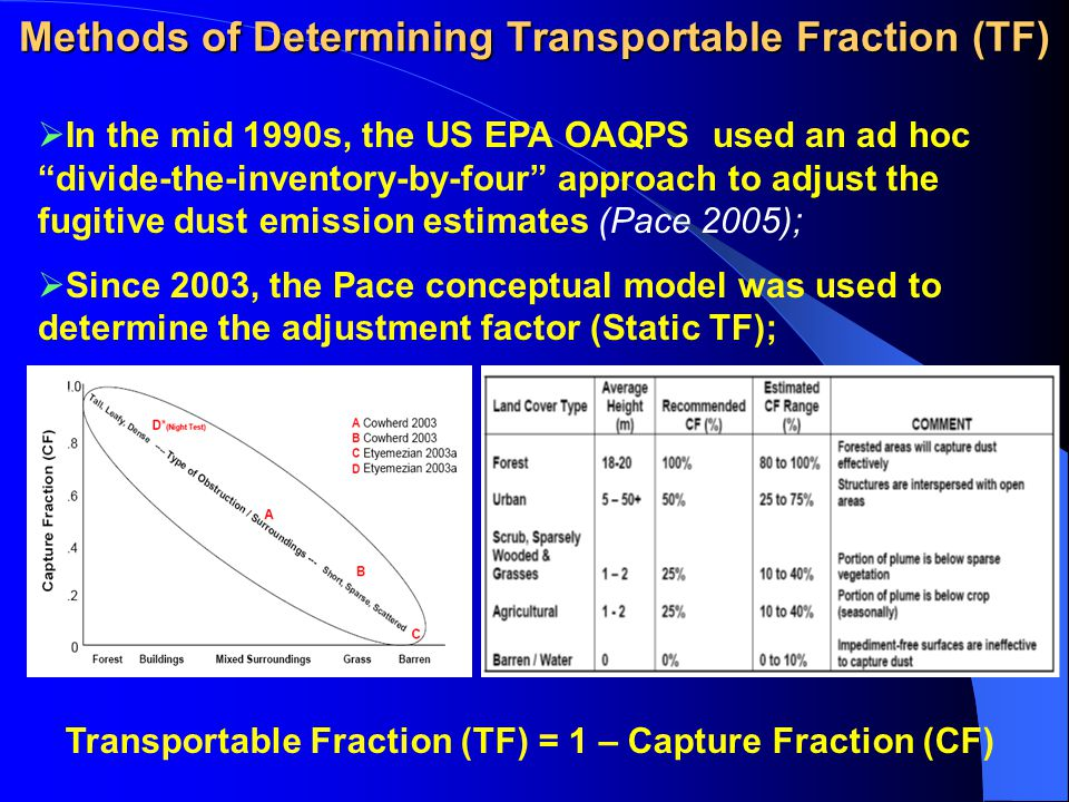 Methods of Determining Transportable Fraction (TF)  In the mid 1990s, the US EPA OAQPS used an ad hoc divide-the-inventory-by-four approach to adjust the fugitive dust emission estimates (Pace 2005);  Since 2003, the Pace conceptual model was used to determine the adjustment factor (Static TF); Transportable Fraction (TF) = 1 – Capture Fraction (CF)