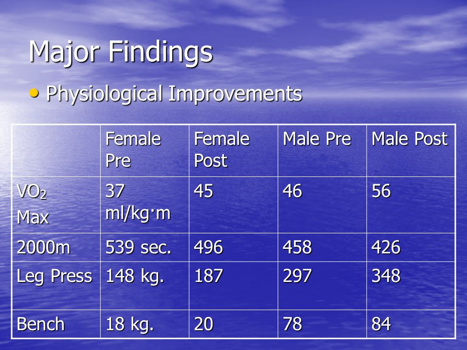 Major Findings Physiological Improvements Physiological Improvements Female Pre Female Post Male Pre Male Post VO 2 Max 37 ml/kg·m 454656 2000m 539 sec.
