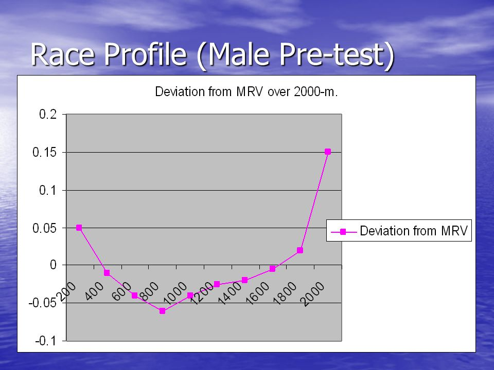 Race Profile (Male Pre-test)
