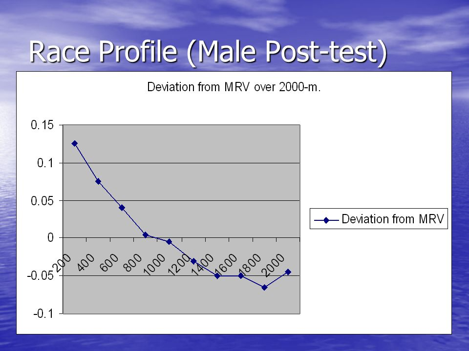 Race Profile (Male Post-test)