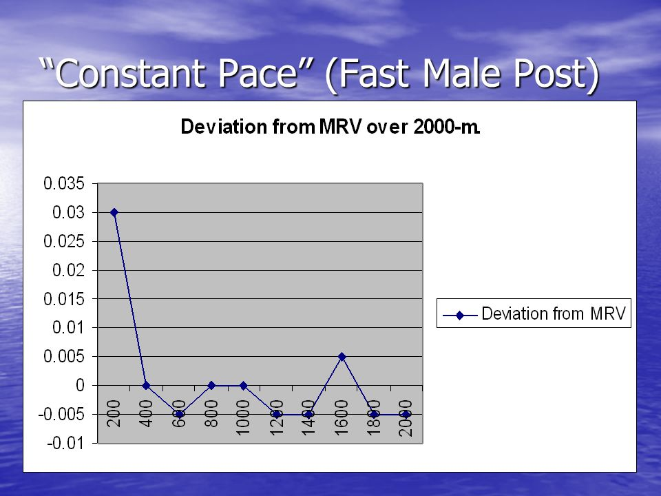 Constant Pace (Fast Male Post)