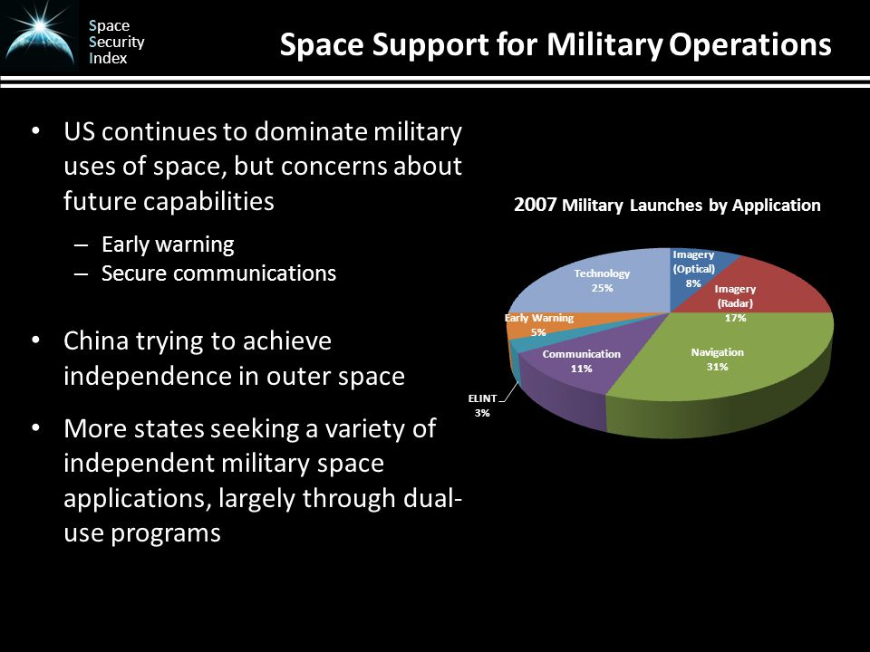 Space Security Index Space Support for Military Operations US continues to dominate military uses of space, but concerns about future capabilities – Early warning – Secure communications China trying to achieve independence in outer space More states seeking a variety of independent military space applications, largely through dual- use programs