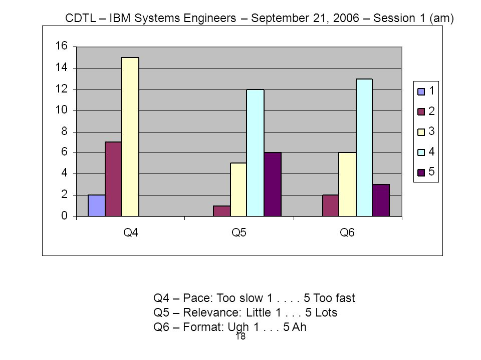 18 Q4 – Pace: Too slow 1.... 5 Too fast Q5 – Relevance: Little 1... 5 Lots Q6 – Format: Ugh 1... 5 Ah CDTL – IBM Systems Engineers – September 21, 200