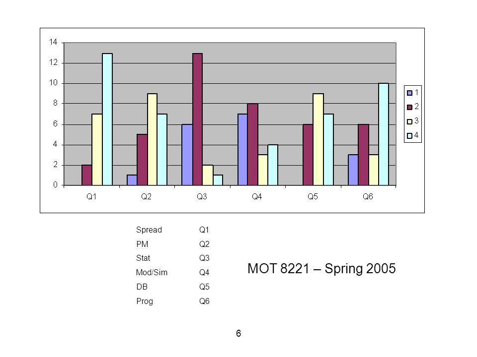 6 SpreadQ1 PMQ2 StatQ3 Mod/SimQ4 DBQ5 ProgQ6 MOT 8221 – Spring 2005