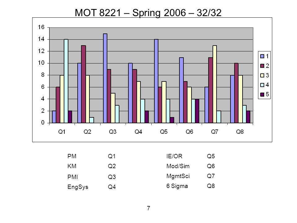 7 PMQ1 KMQ2 PMIQ3 EngSysQ4 IE/ORQ5 Mod/SimQ6 MgmtSciQ7 6 SigmaQ8 MOT 8221 – Spring 2006 – 32/32