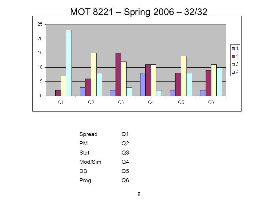 8 SpreadQ1 PMQ2 StatQ3 Mod/SimQ4 DBQ5 ProgQ6 MOT 8221 – Spring 2006 – 32/32