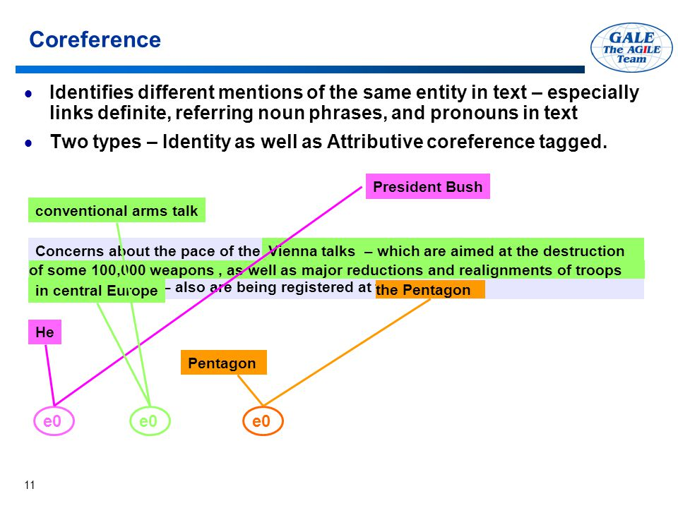 11 Coreference  Identifies different mentions of the same entity in text – especially links definite, referring noun phrases, and pronouns in text  Two types – Identity as well as Attributive coreference tagged.
