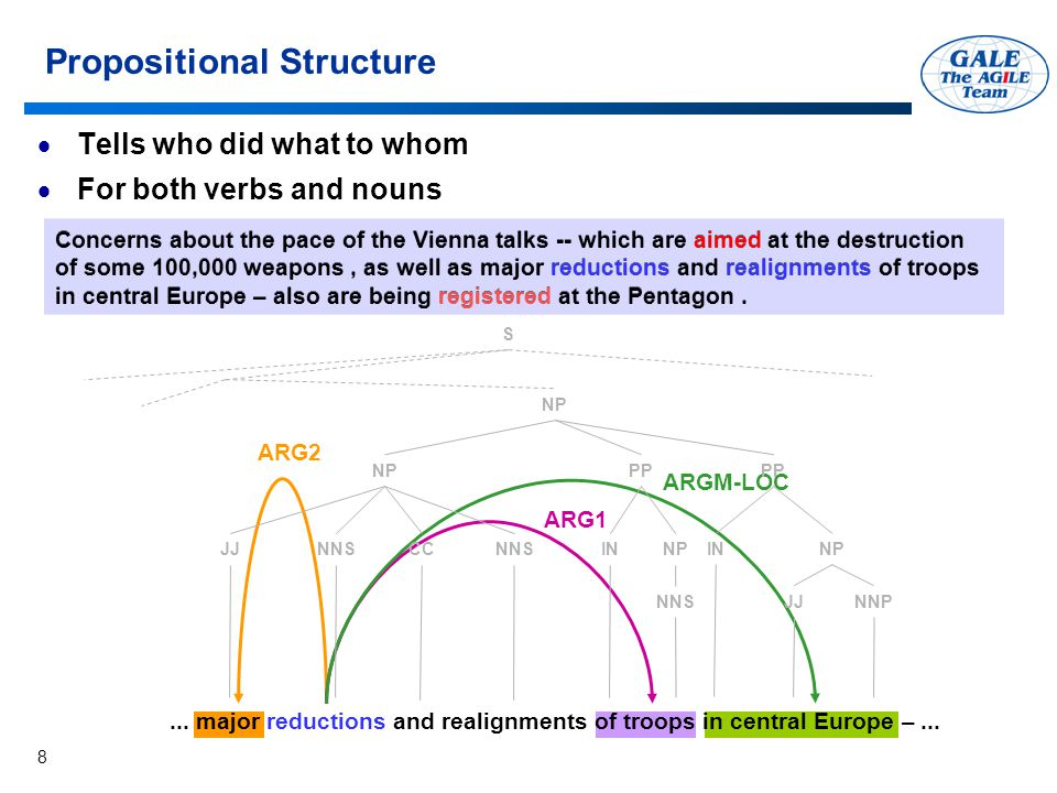 8 ARG2 ARG1 ARGM-LOC Propositional Structure  Tells who did what to whom  For both verbs and nouns Concerns about the pace of the Vienna talks -- which are aimed at the destruction of some 100,000 weapons, as well as major reductions and realignments of troops in central Europe – also are being registered at the Pentagon....