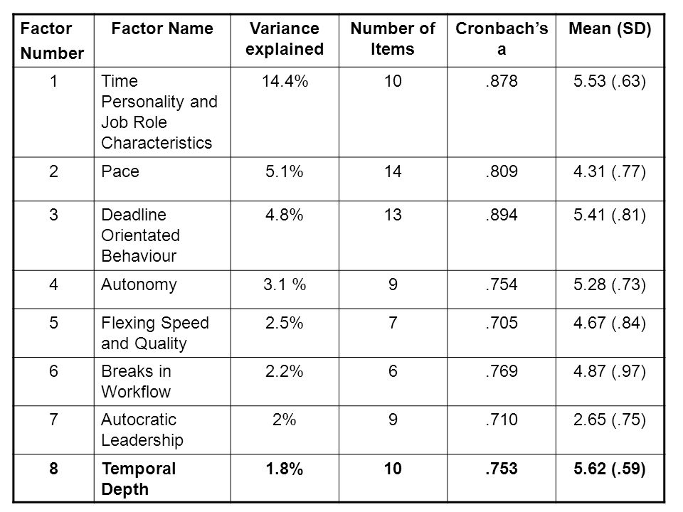 Factor Number Factor NameVariance explained Number of Items Cronbach's a Mean (SD) 1Time Personality and Job Role Characteristics 14.4%10.8785.53 (.63) 2Pace5.1%14.8094.31 (.77) 3Deadline Orientated Behaviour 4.8%13.8945.41 (.81) 4Autonomy3.1 %9.7545.28 (.73) 5Flexing Speed and Quality 2.5%7.7054.67 (.84) 6Breaks in Workflow 2.2%6.7694.87 (.97) 7Autocratic Leadership 2%9.7102.65 (.75) 8Temporal Depth 1.8%10.7535.62 (.59)