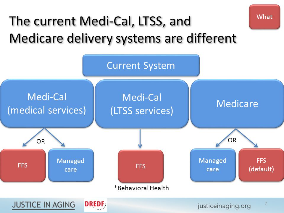 The current Medi-Cal, LTSS, and Medicare delivery systems are different Medi-Cal (medical services) Medi-Cal (medical services) Medi-Cal (LTSS services) Medi-Cal (LTSS services) Medicare Managed care FFS (default) FFS (default) OR *Behavioral Health Current System What 7