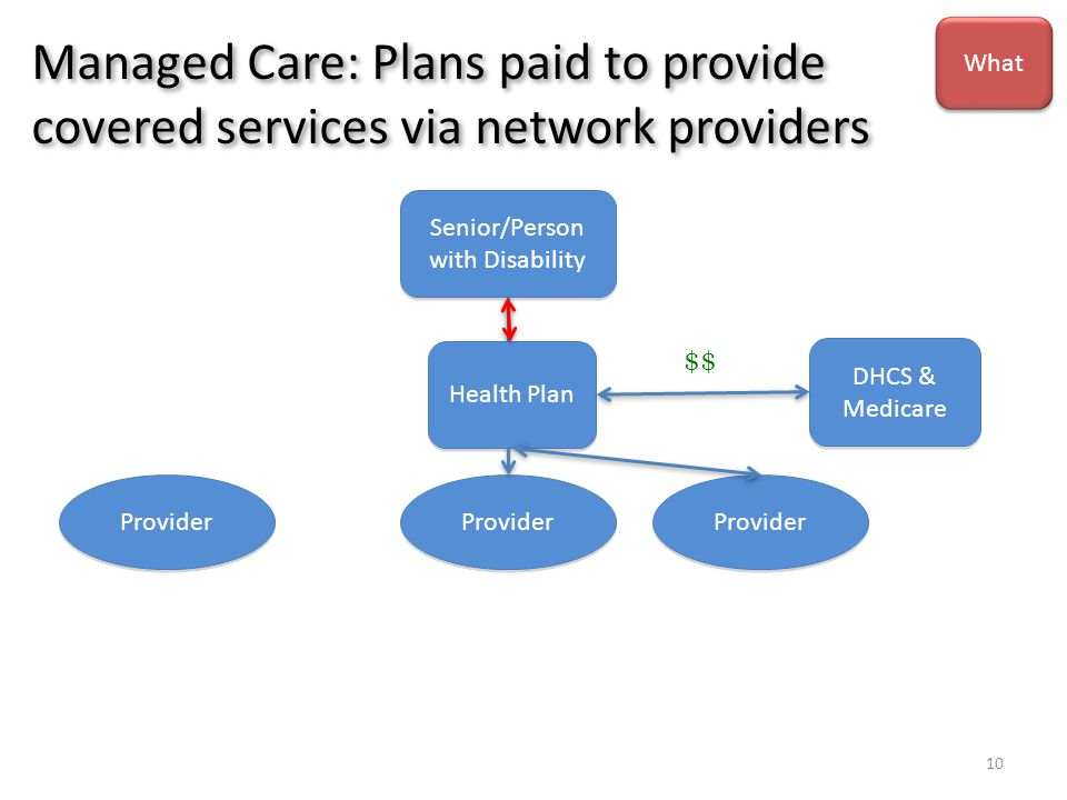 Managed Care: Plans paid to provide covered services via network providers Senior/Person with Disability Provider Health Plan DHCS & Medicare $$ What 10