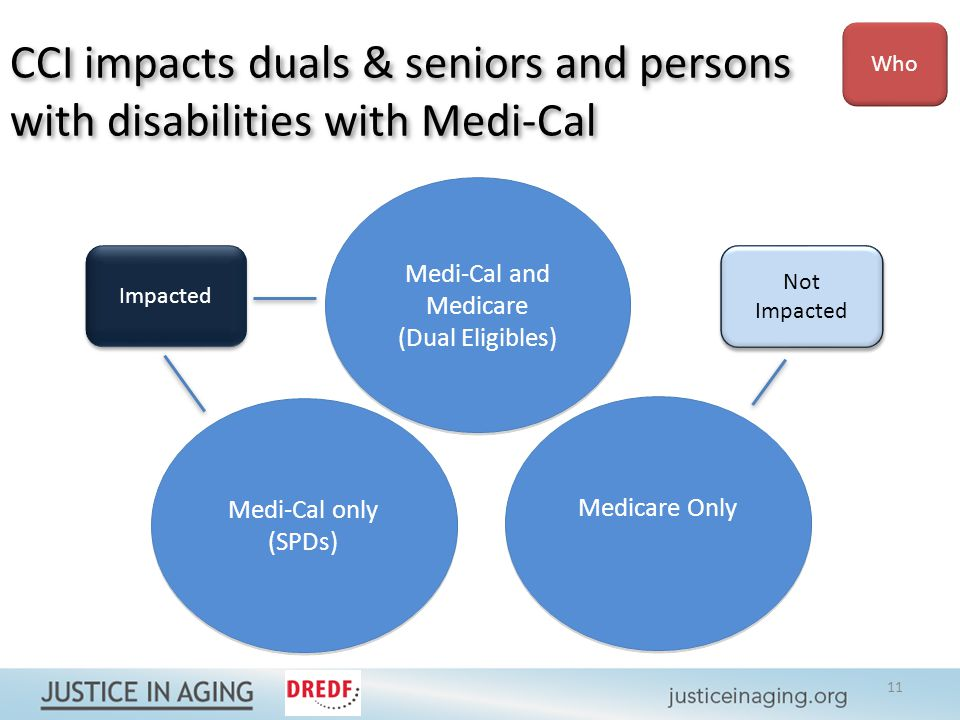 Medi-Cal and Medicare (Dual Eligibles) Medi-Cal and Medicare (Dual Eligibles) Medi-Cal only (SPDs) Medi-Cal only (SPDs) Medicare Only Impacted Not Impacted Not Impacted CCI impacts duals & seniors and persons with disabilities with Medi-Cal CCI impacts duals & seniors and persons with disabilities with Medi-Cal Who 11