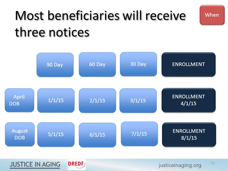 Most beneficiaries will receive three notices 90 Day 60 Day 30 Day ENROLLMENT 1/1/15 5/1/15 2/1/15 6/1/15 3/1/15 7/1/15 ENROLLMENT 4/1/15 ENROLLMENT 4/1/15 ENROLLMENT 8/1/15 ENROLLMENT 8/1/15 April DOB April DOB August DOB August DOB When 23