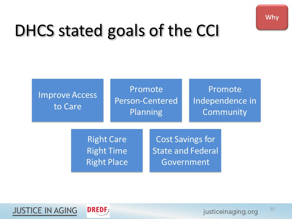 DHCS stated goals of the CCI Why Improve Access to Care Promote Person-Centered Planning Promote Independence in Community Right Care Right Time Right Place Cost Savings for State and Federal Government 30