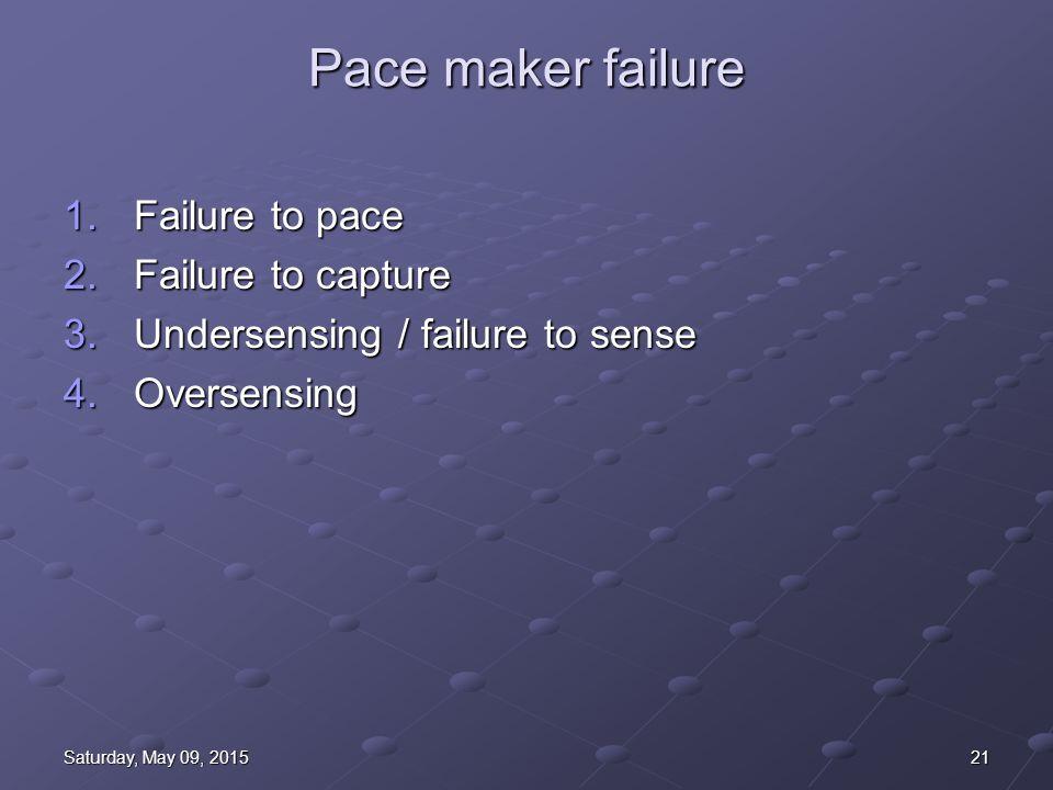 21Saturday, May 09, 2015Saturday, May 09, 2015Saturday, May 09, 2015Saturday, May 09, 2015 Pace maker failure 1.Failure to pace 2.Failure to capture 3.Undersensing / failure to sense 4.Oversensing