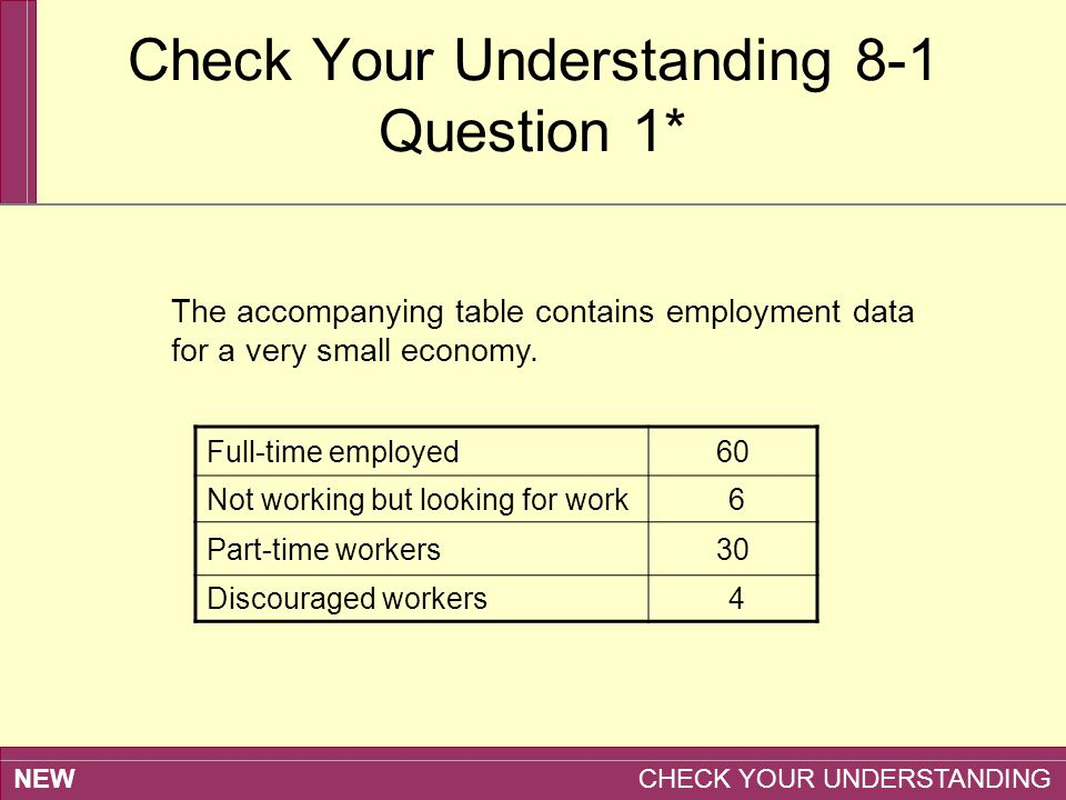 NEW CHECK YOUR UNDERSTANDING Check Your Understanding 8-1 Question 1* The accompanying table contains employment data for a very small economy. Full-t