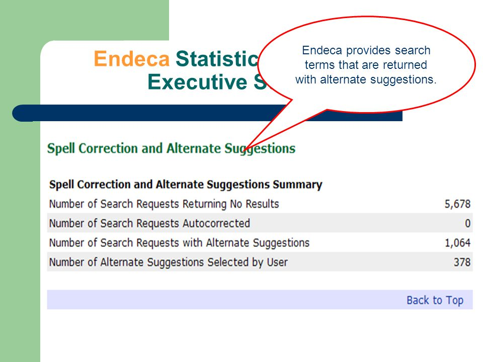 Endeca Statistics – September Executive Summary Endeca provides search terms that are returned with alternate suggestions.