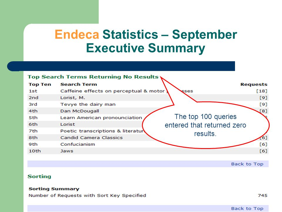 Endeca Statistics – September Executive Summary The top 100 queries entered that returned zero results.