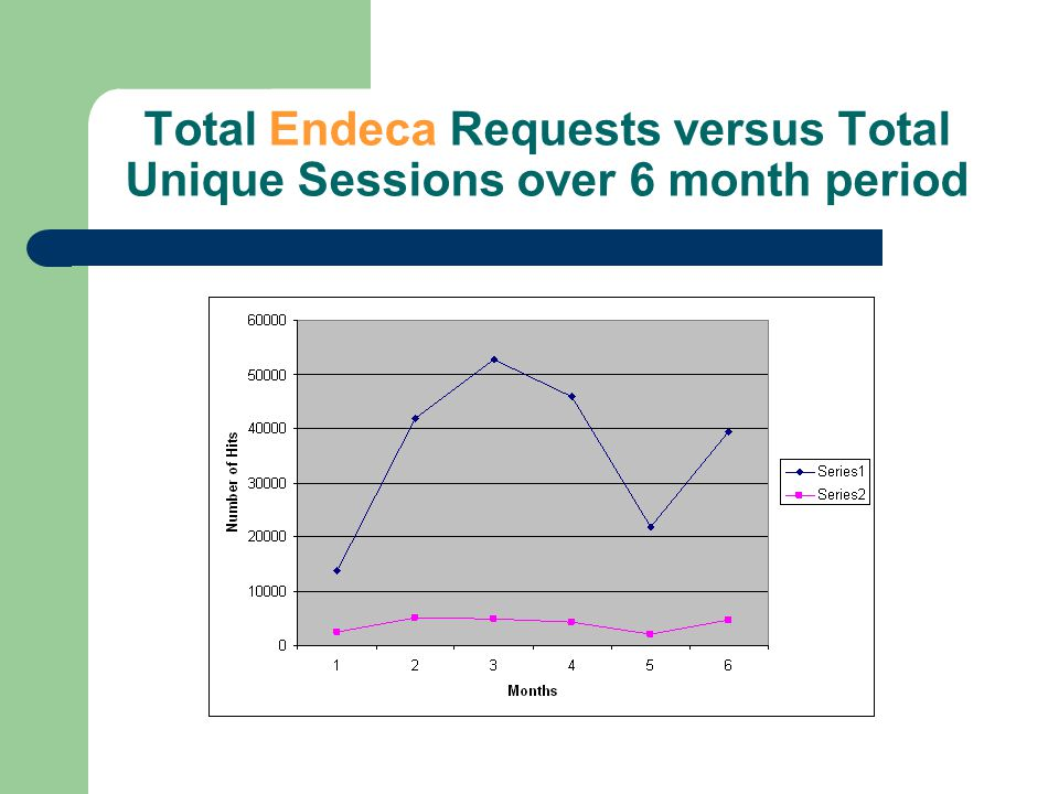 Total Endeca Requests versus Total Unique Sessions over 6 month period