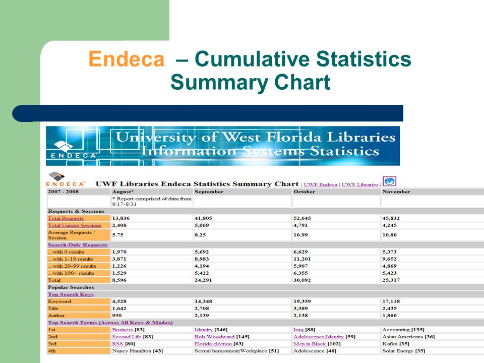 http://library.uwf.edu/EndecaStatistics Summary.htm Top Single Dimensions Selected. Top Records.