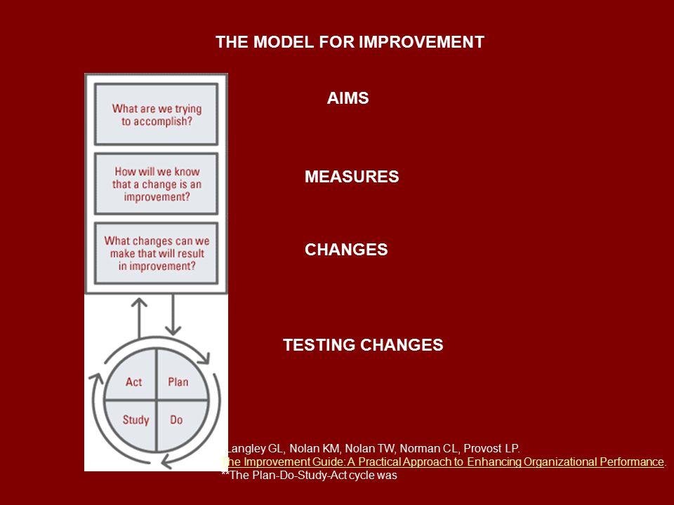 AIMS MEASURES CHANGES TESTING CHANGES *Langley GL, Nolan KM, Nolan TW, Norman CL, Provost LP.