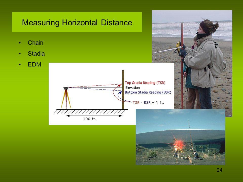 25 Horizontal Distance-cont.