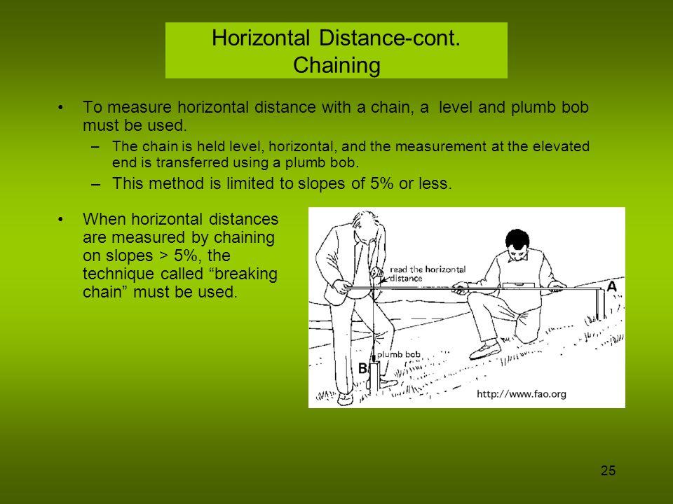 26 Horizontal Distance-cont.