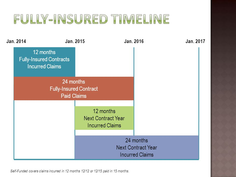 Self Funded Plans Under ACA Many of the ACA's reforms affect all group health plans, regardless of whether they are fully insured or self-insured.