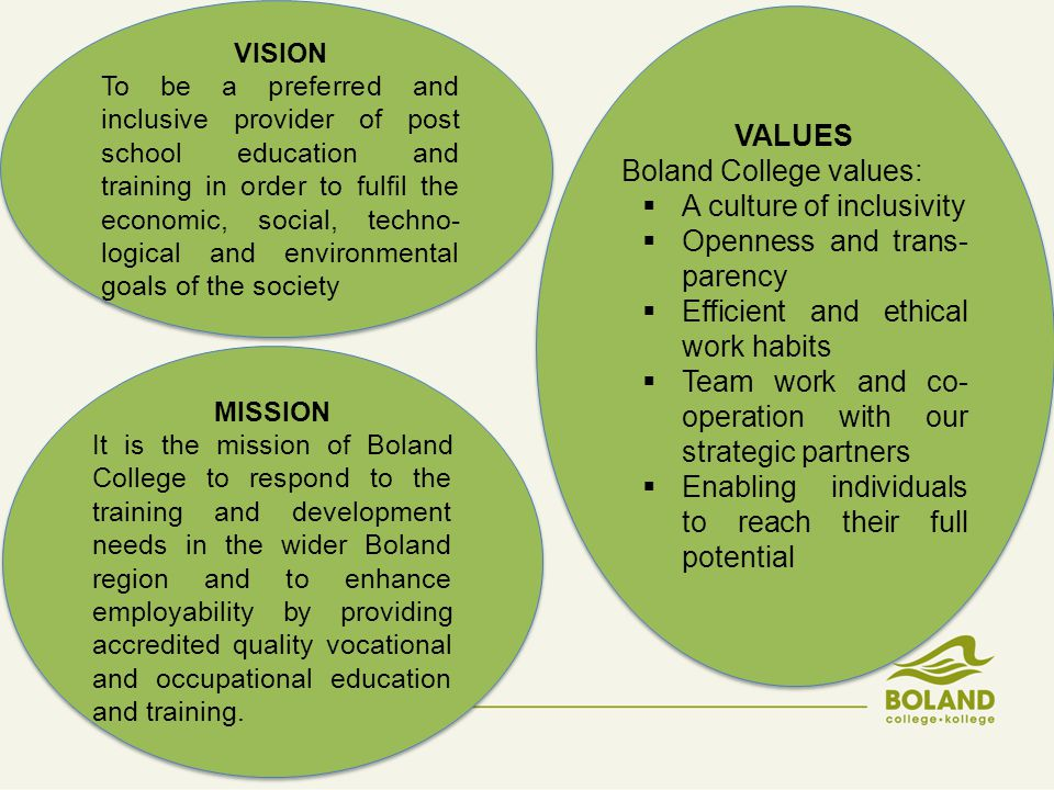VISION To be a preferred and inclusive provider of post school education and training in order to fulfil the economic, social, techno- logical and environmental goals of the society VISION To be a preferred and inclusive provider of post school education and training in order to fulfil the economic, social, techno- logical and environmental goals of the society MISSION It is the mission of Boland College to respond to the training and development needs in the wider Boland region and to enhance employability by providing accredited quality vocational and occupational education and training.