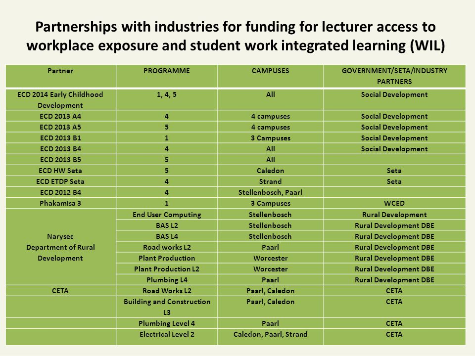 Partnerships with industries for funding for lecturer access to workplace exposure and student work integrated learning (WIL) PartnerPROGRAMMECAMPUSESGOVERNMENT/SETA/INDUSTRY PARTNERS ECD 2014 Early Childhood Development 1, 4, 5AllSocial Development ECD 2013 A444 campusesSocial Development ECD 2013 A554 campusesSocial Development ECD 2013 B113 CampusesSocial Development ECD 2013 B44AllSocial Development ECD 2013 B55All ECD HW Seta5CaledonSeta ECD ETDP Seta4StrandSeta ECD 2012 B44Stellenbosch, Paarl Phakamisa 313 CampusesWCED Narysec Department of Rural Development End User ComputingStellenboschRural Development BAS L2StellenboschRural Development DBE BAS L4StellenboschRural Development DBE Road works L2PaarlRural Development DBE Plant ProductionWorcesterRural Development DBE Plant Production L2WorcesterRural Development DBE Plumbing L4PaarlRural Development DBE CETARoad Works L2Paarl, CaledonCETA Building and Construction L3 Paarl, CaledonCETA Plumbing Level 4PaarlCETA Electrical Level 2Caledon, Paarl, StrandCETA