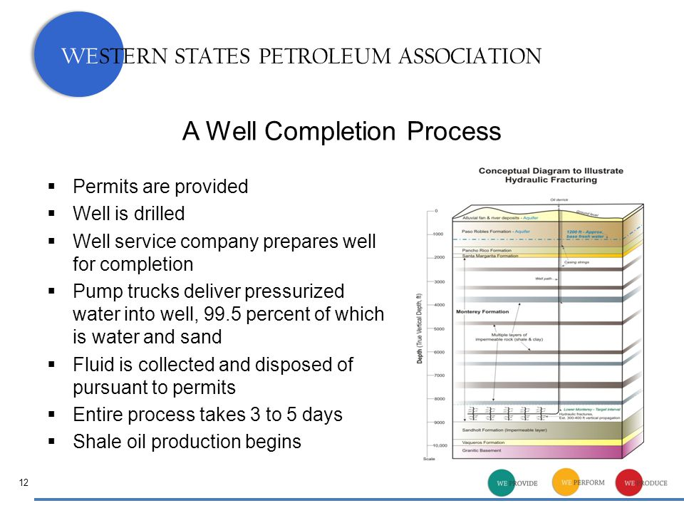 WESTERN STATES PETROLEUM ASSOCIATION A Well Completion Process  Permits are provided  Well is drilled  Well service company prepares well for completion  Pump trucks deliver pressurized water into well, 99.5 percent of which is water and sand  Fluid is collected and disposed of pursuant to permits  Entire process takes 3 to 5 days  Shale oil production begins 12