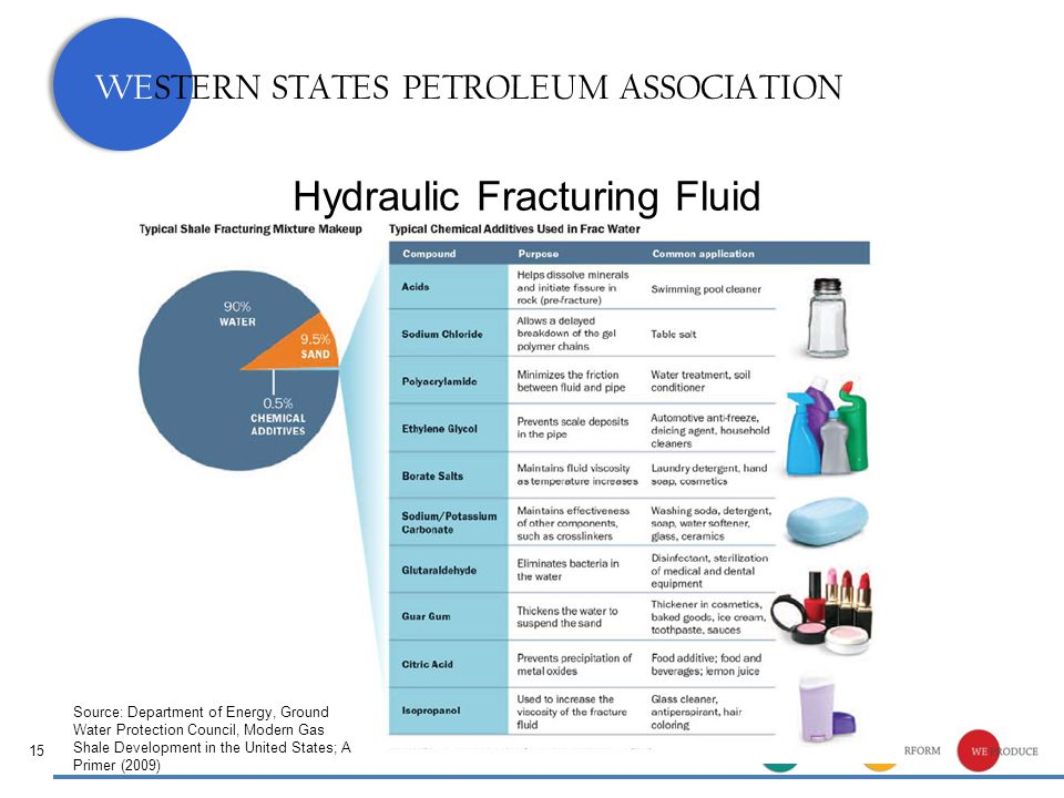 WESTERN STATES PETROLEUM ASSOCIATION Hydraulic Fracturing Fluid 15 Source: Department of Energy, Ground Water Protection Council, Modern Gas Shale Development in the United States; A Primer (2009)