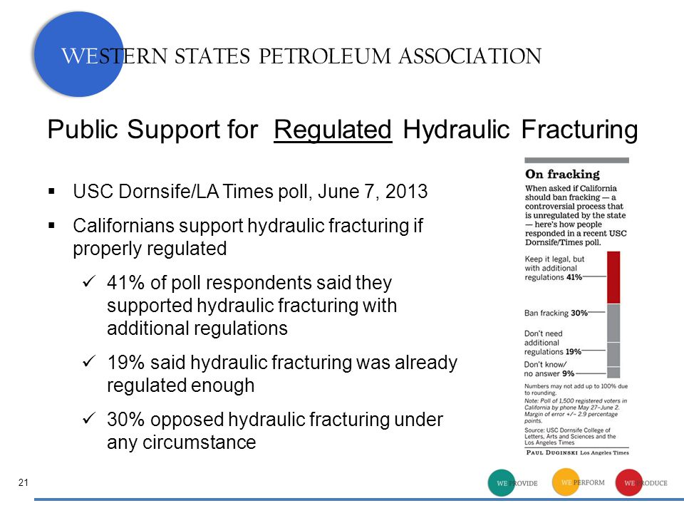 WESTERN STATES PETROLEUM ASSOCIATION 21 Public Support for Regulated Hydraulic Fracturing  USC Dornsife/LA Times poll, June 7, 2013  Californians support hydraulic fracturing if properly regulated 41% of poll respondents said they supported hydraulic fracturing with additional regulations 19% said hydraulic fracturing was already regulated enough 30% opposed hydraulic fracturing under any circumstance