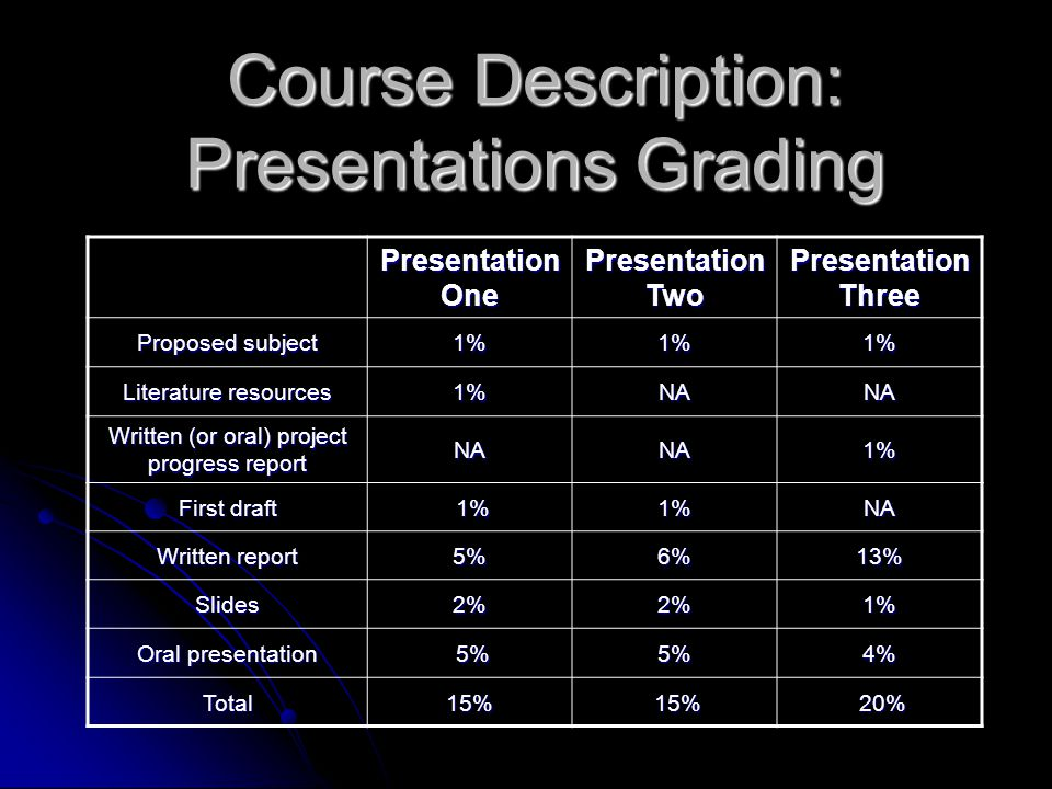 Presentation One Presentation Two Presentation Three Proposed subject 1%1%1% Literature resources 1%NANA Written (or oral) project progress report NANA1% First draft 1% 1%1%NA Written report 5%6%13% Slides2%2%1% Oral presentation 5% 5%5%4% Total15% 15% 15% 20% 20% Course Description: Presentations Grading