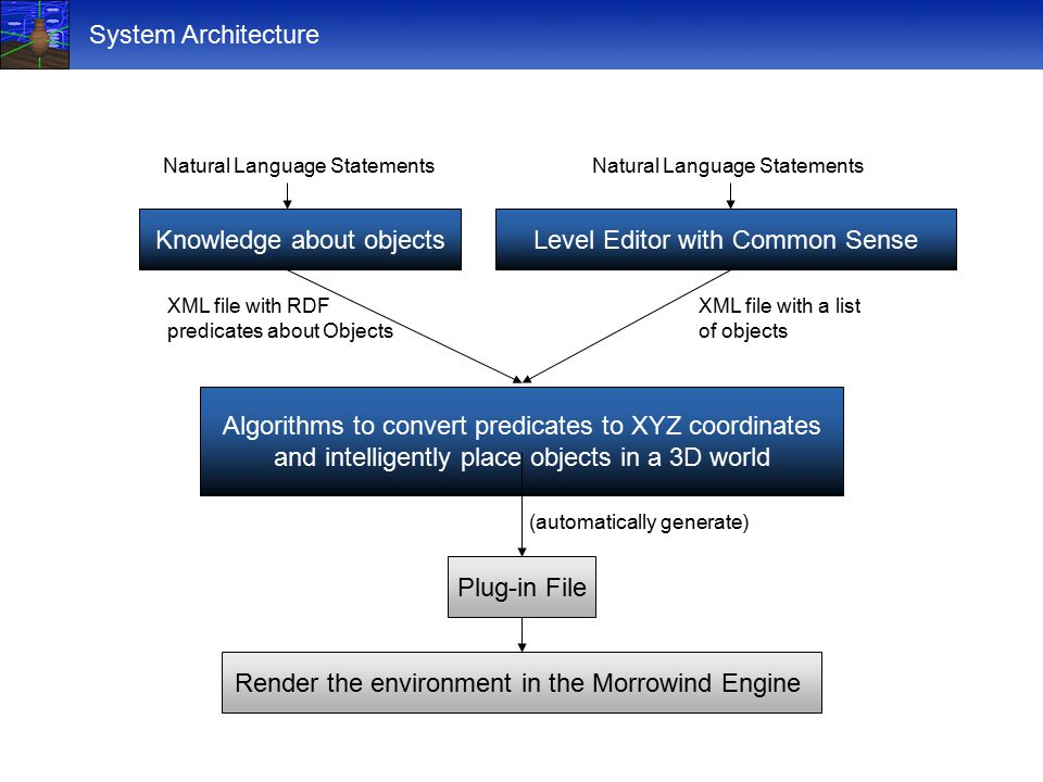 System Architecture Level Editor with Common Sense Plug-in File Render the environment in the Morrowind Engine Algorithms to convert predicates to XYZ coordinates and intelligently place objects in a 3D world Knowledge about objects Natural Language Statements XML file with a list of objects XML file with RDF predicates about Objects (automatically generate)