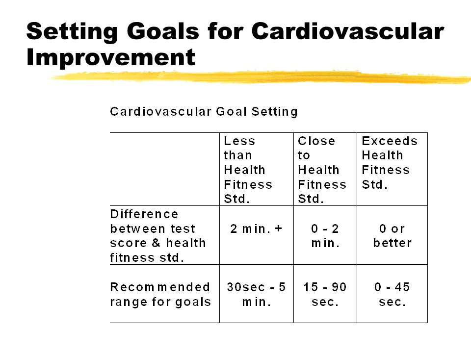 Setting Goals for Cardiovascular Improvement