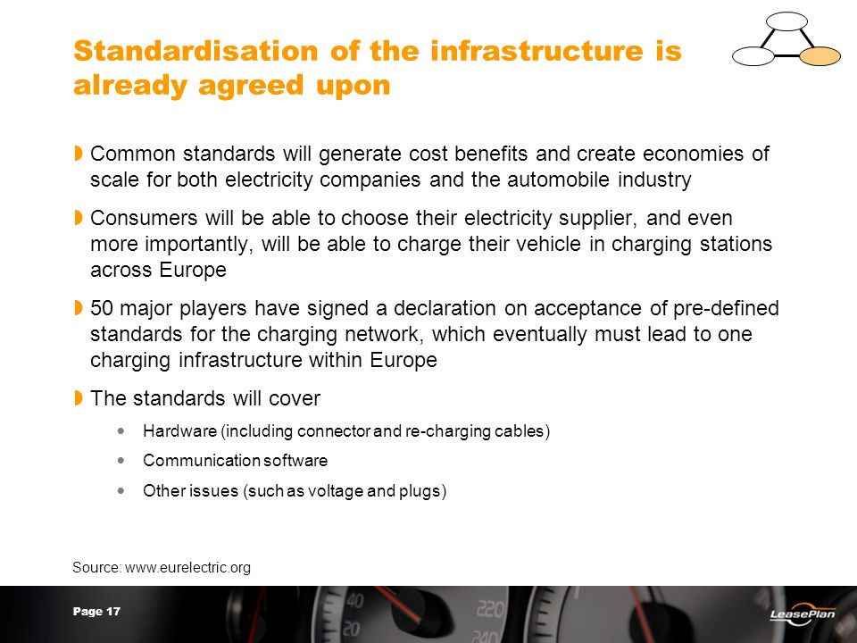 Page 17 Standardisation of the infrastructure is already agreed upon  Common standards will generate cost benefits and create economies of scale for both electricity companies and the automobile industry  Consumers will be able to choose their electricity supplier, and even more importantly, will be able to charge their vehicle in charging stations across Europe  50 major players have signed a declaration on acceptance of pre-defined standards for the charging network, which eventually must lead to one charging infrastructure within Europe  The standards will cover Hardware (including connector and re-charging cables) Communication software Other issues (such as voltage and plugs) Source: www.eurelectric.org